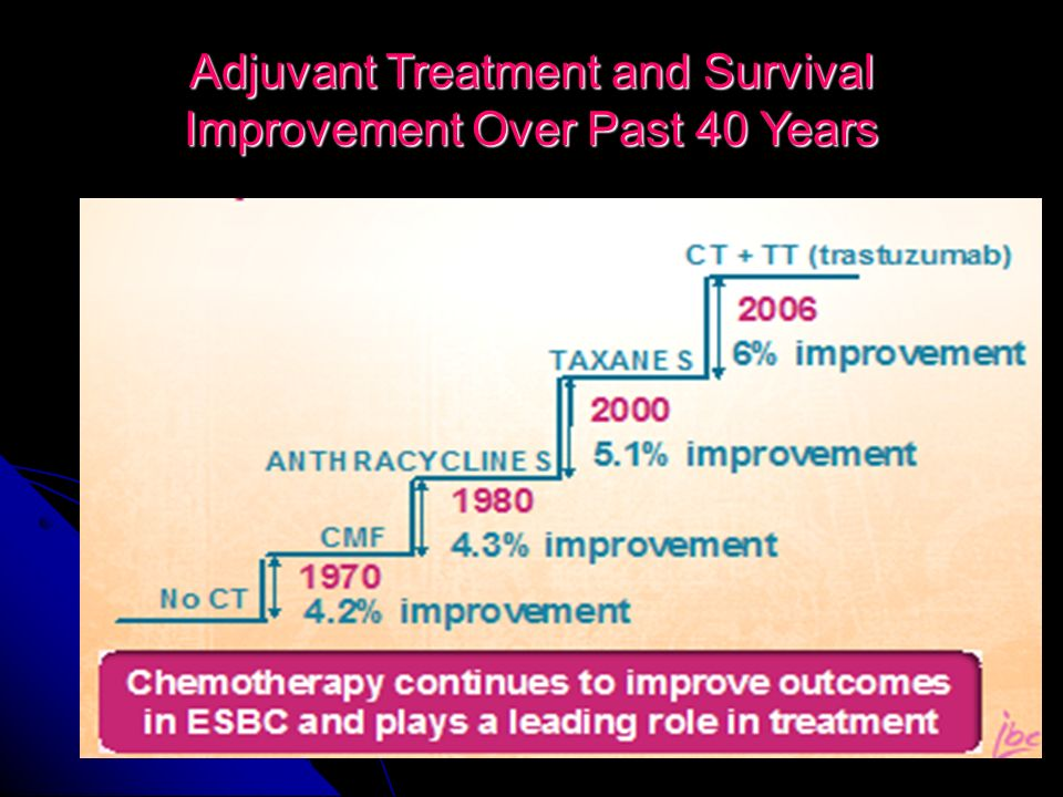 Adjuvant Treatment and Survival Improvement Over Past 40 Years