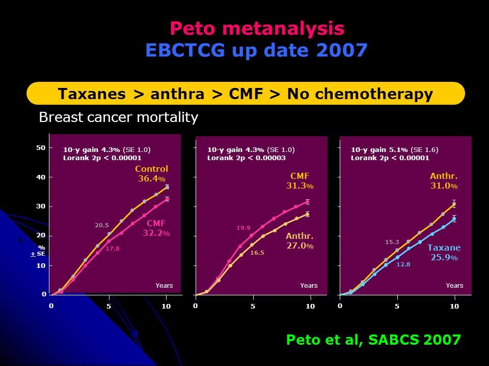 Peto metanalysis EBCTCG up date 2007