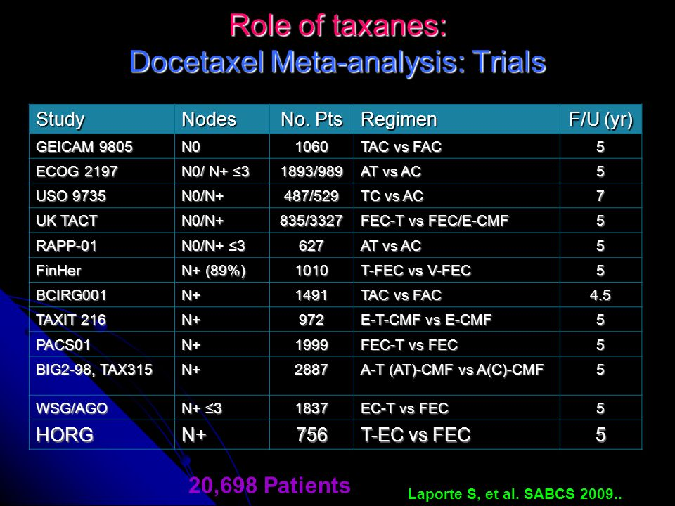 Role of taxanes: Docetaxel Meta-analysis: Trials