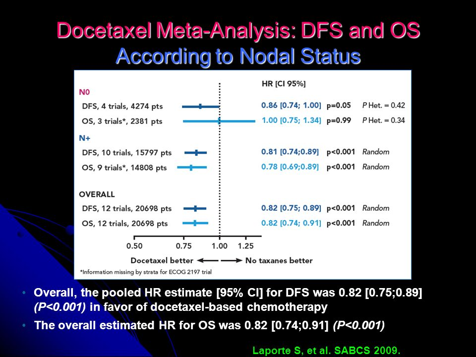 Docetaxel Meta-Analysis: DFS and OS According to Nodal Status