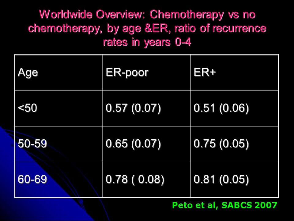 Worldwide Overview: Chemotherapy vs no chemotherapy, by age &ER, ratio of recurrence rates in years 0-4
