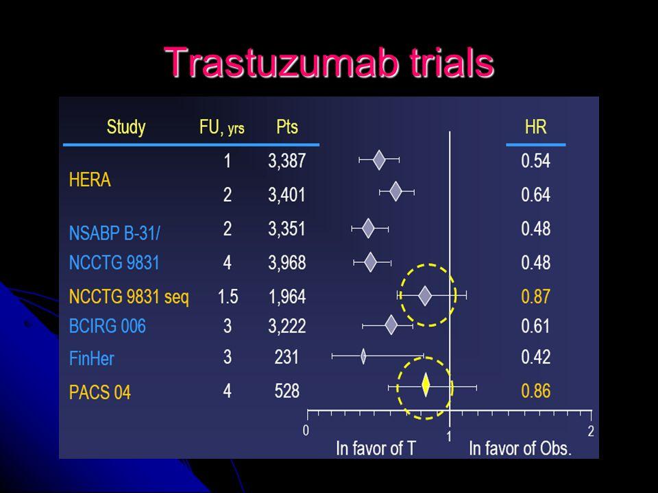 Trastuzumab trials