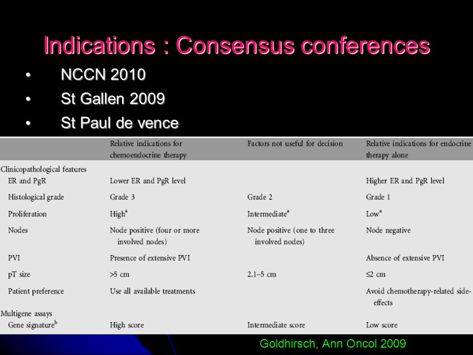 Indications : Consensus conferences