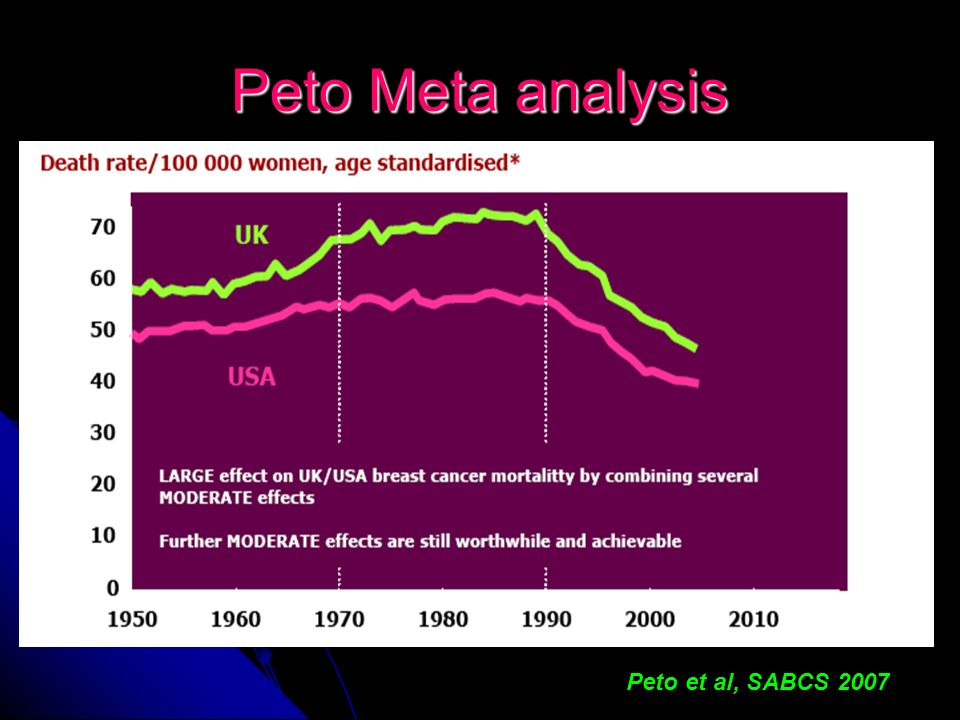Peto Meta analysis Peto et al, SABCS 2007