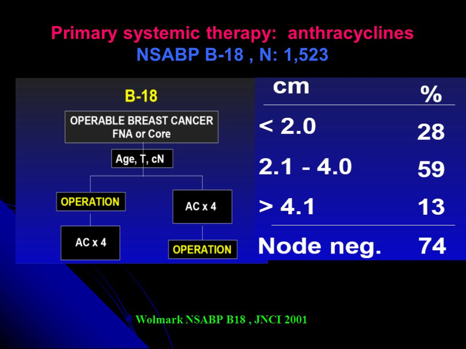 Primary systemic therapy: anthracyclines NSABP B-18 , N: 1,523