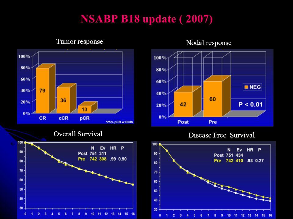 NSABP B18 update ( 2007) Tumor response Nodal response