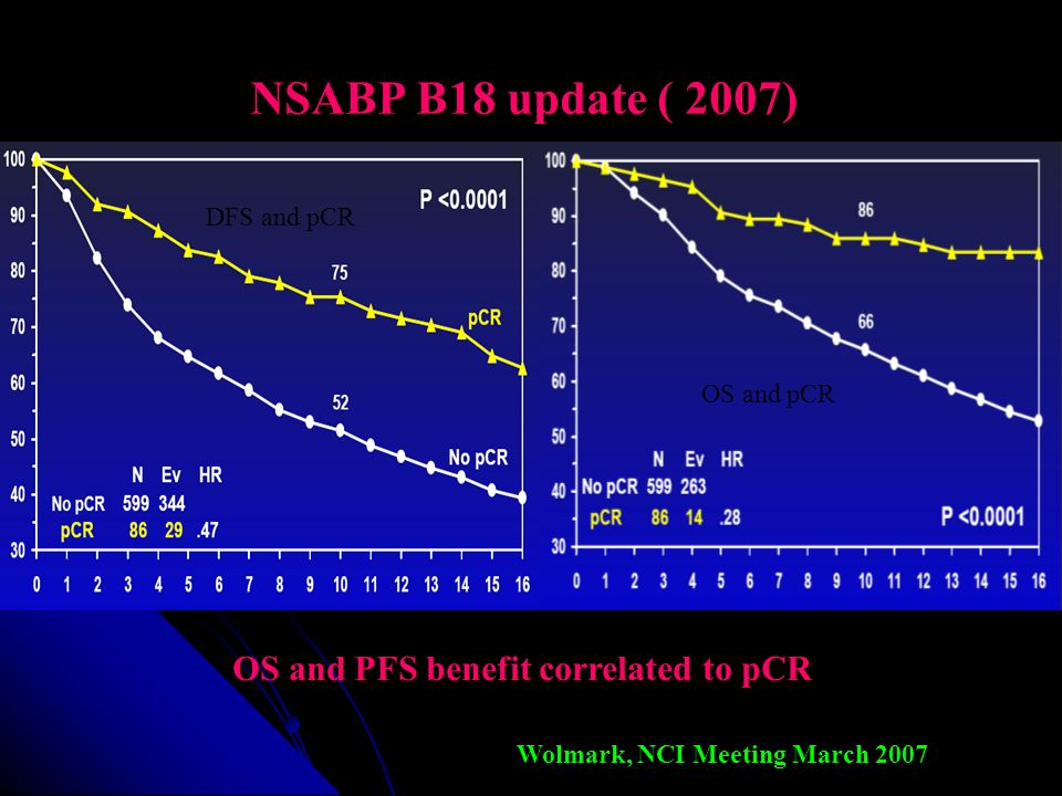 NSABP B18 update ( 2007) OS and PFS benefit correlated to pCR