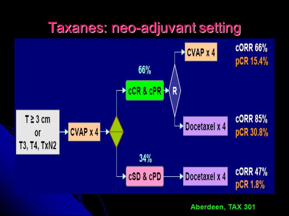 Taxanes: neo-adjuvant setting