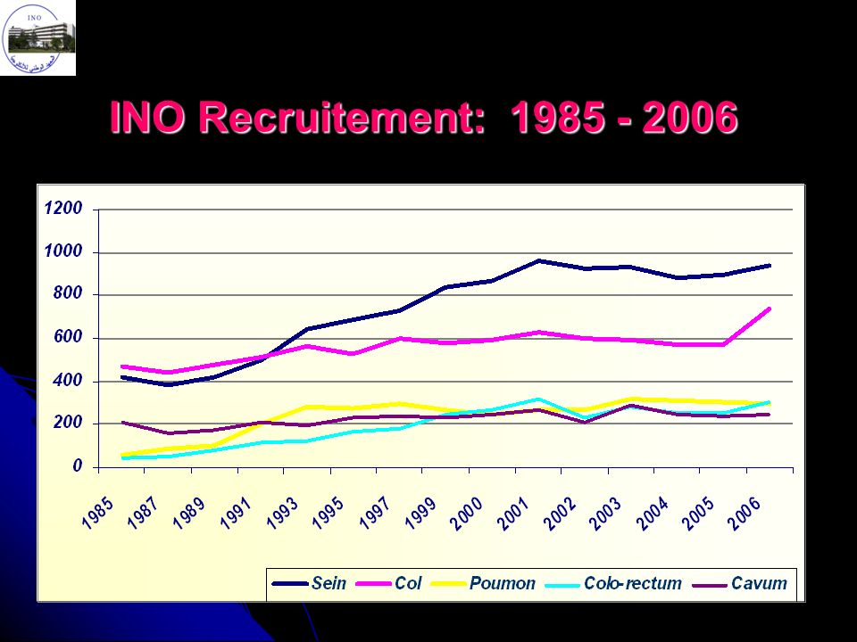 INO Recruitement: 1985 - 2006
