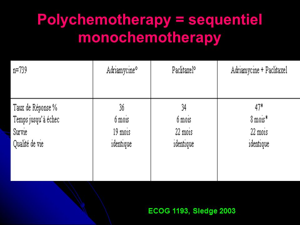 Polychemotherapy = sequentiel monochemotherapy