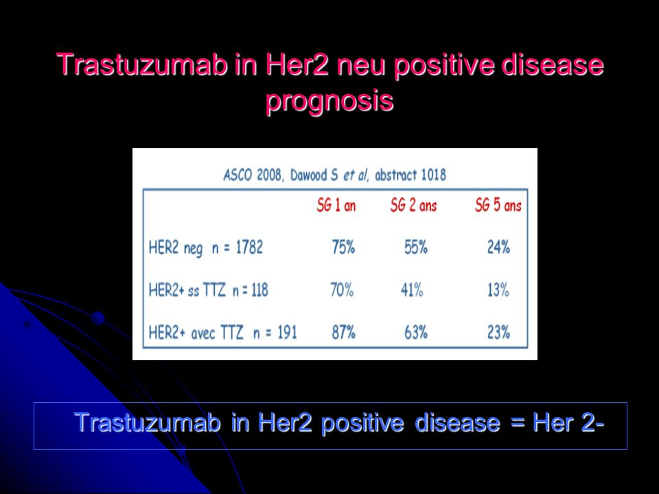 Trastuzumab in Her2 neu positive disease prognosis
