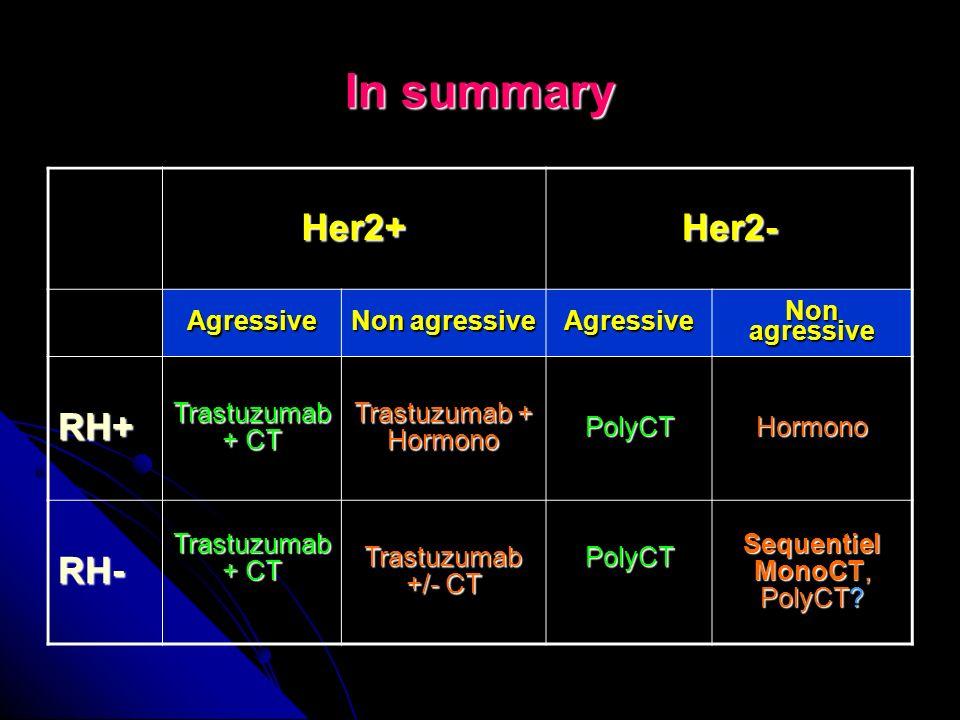 In summary Her2+ Her2- RH+ RH- Agressive Non agressive Non agressive