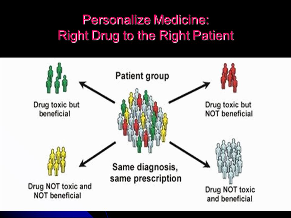 Personalize Medicine: Right Drug to the Right Patient