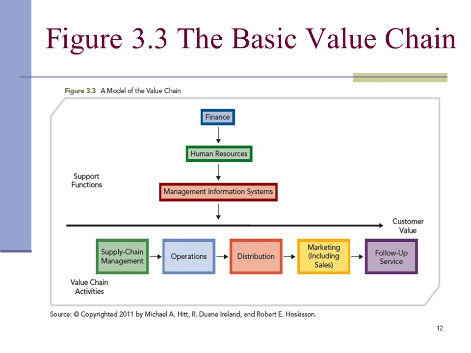 16 basic values Values are an important part determining how great a company's culture can be   related: think you know your company's core values  16 oct well at  least we learned that you writing articles is a terrible idea :) oh and.
