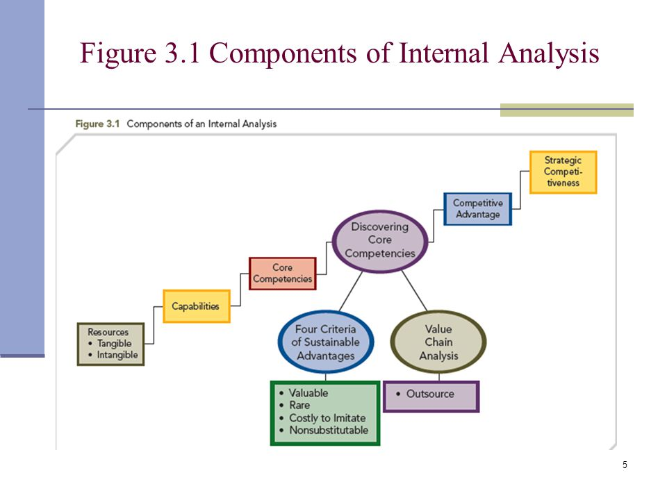 the three components of register analysis Chapter 5 pmbok 5th edition - practice test #3  note that the project scope statement and the wbs are just two of three components  a stakeholder register.