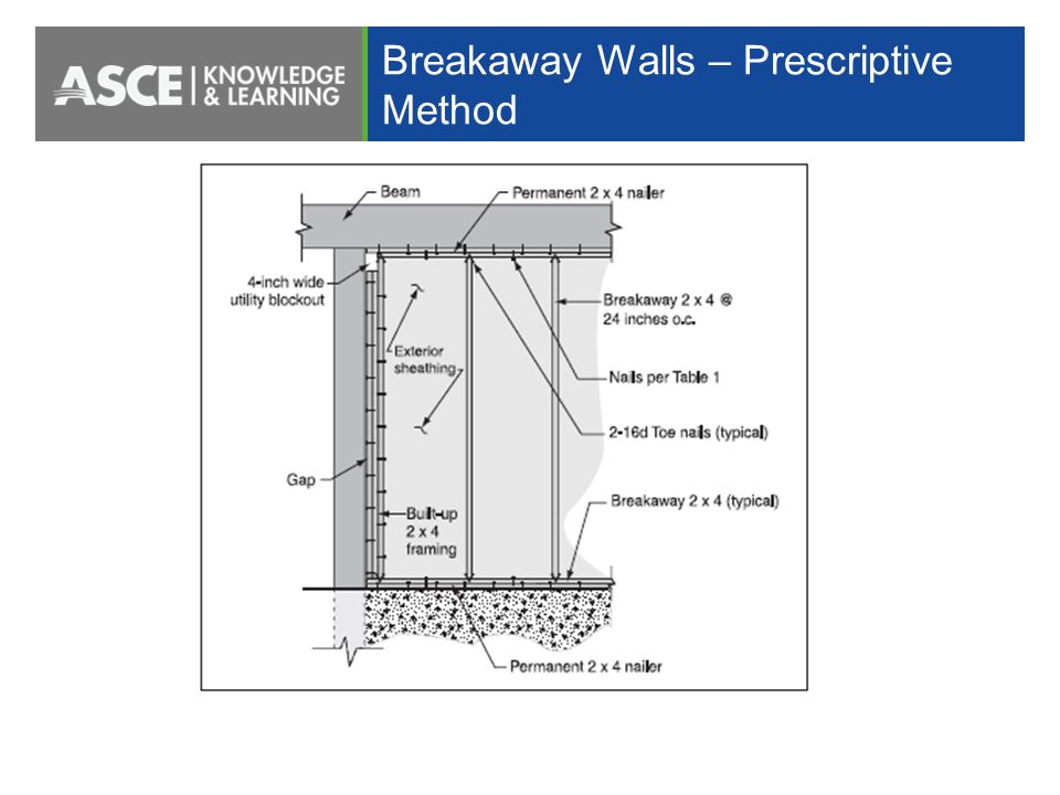 Designing For Flood Loads Using Asce 7 And Asce Ppt Video