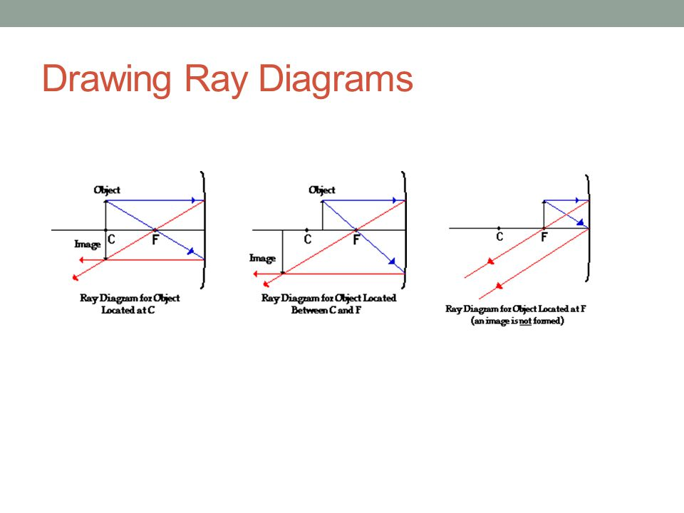 how to draw concave ray diagrams