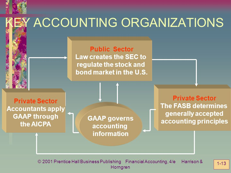 KEY ACCOUNTING ORGANIZATIONS