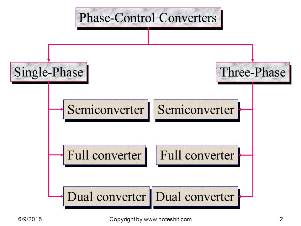 Phase-Control Converters