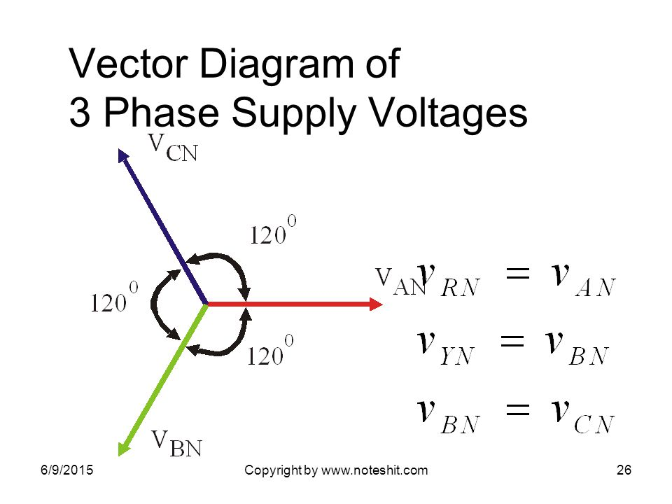 Vector Diagram of 3 Phase Supply Voltages