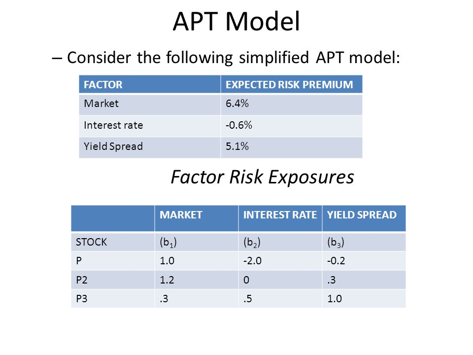 apt vs capm 24 capital asset pricing model versus arbitrage pricing theory   the  expected equity returns of apt are thus the same as capm in one specific case  when k.