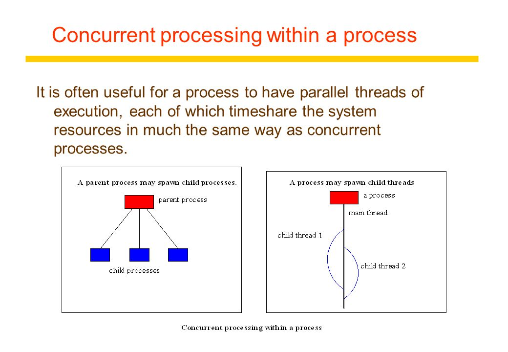 concurrent processes in operating systems In computing, multitasking is the concurrent execution of multiple tasks (also known as processes) over a certain period of timenew tasks can interrupt already started ones before they finish, instead of waiting for them to end as a result, a computer executes segments of multiple tasks in an interleaved manner, while the tasks share common processing resources such as central processing.