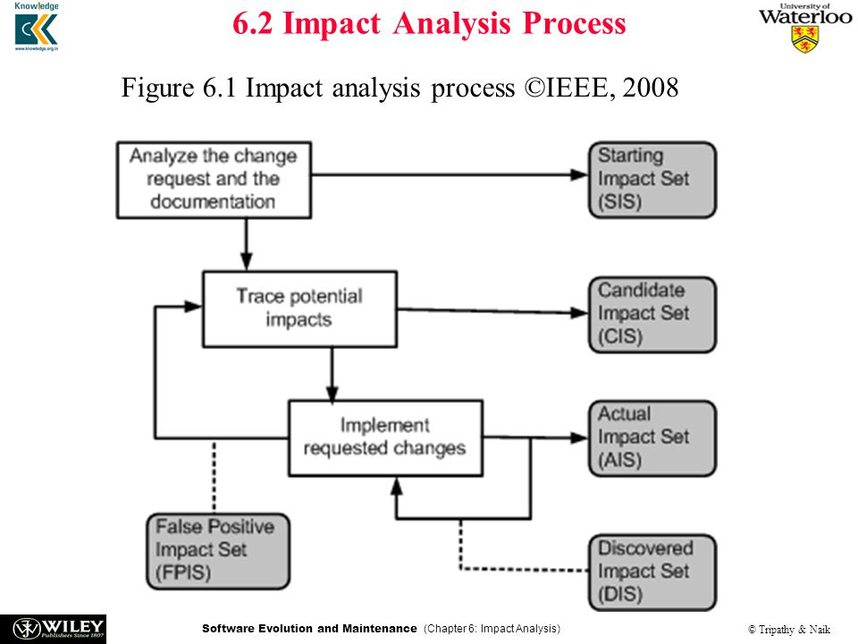 process analysis how to properly maintain Employers should keep this in mind and strive for the training method that will not only be suitable for the material, but also have the best chance for retention by employees step 8: conduct a cost benefit analysis.