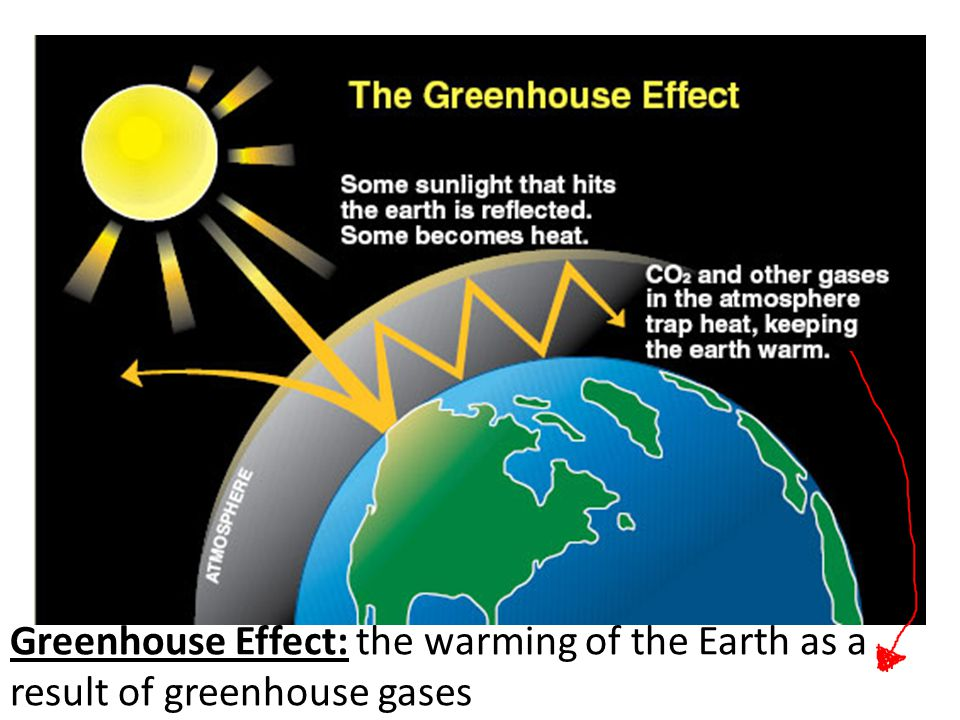 Greenhouse Effect: the warming of the Earth as a result of greenhouse gases