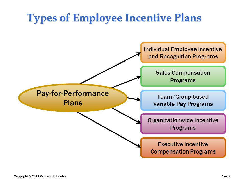 design a pay for performance incentive awards program Physician pay-for-performance in medicaid: a guide for states center for health care strategies are available to assist state purchasers in designing performance incentive programs pay for performance: number of other interrelated design issues, including the reward structure, the.