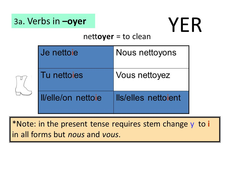 YER 3a. Verbs in –oyer nettoyer = to clean Je nettoie Nous nettoyons