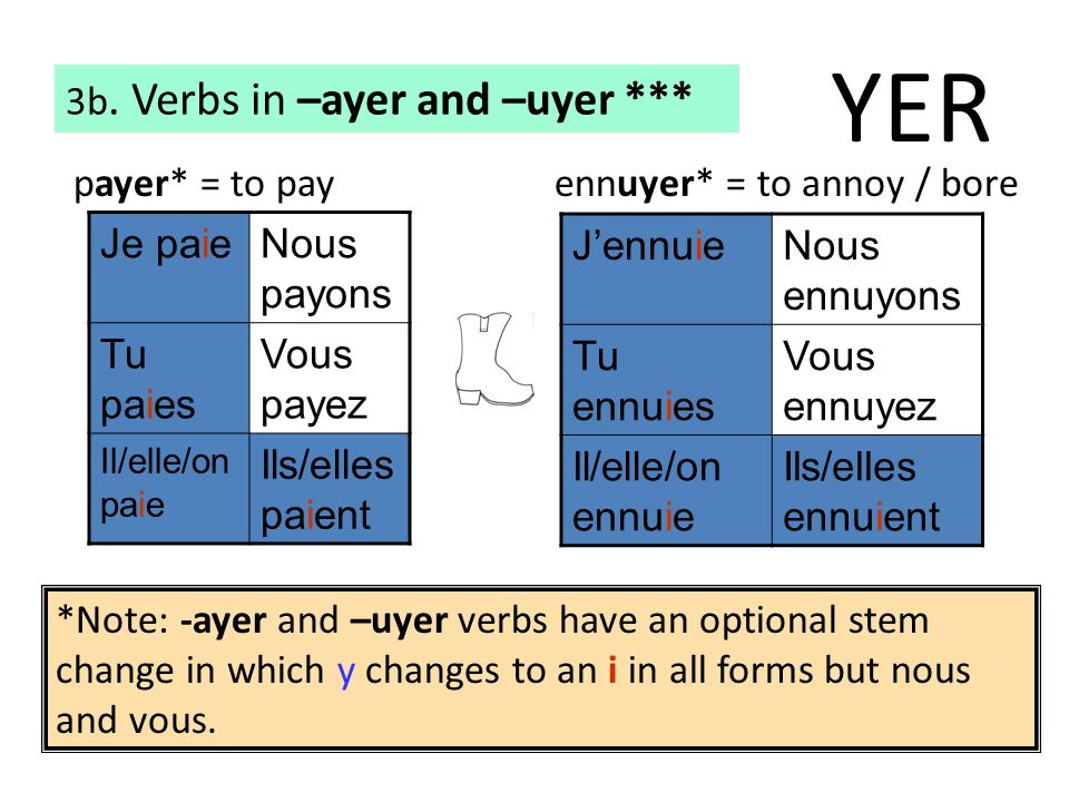 YER 3b. Verbs in –ayer and –uyer *** payer* = to pay