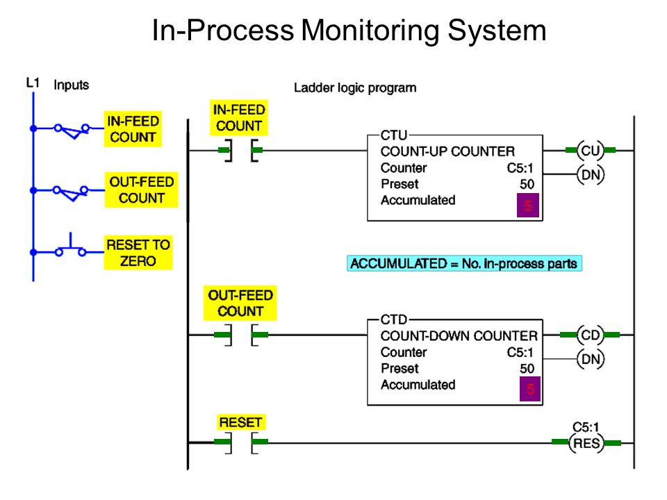 Process Monitoring System : Function of output controller and application ppt video