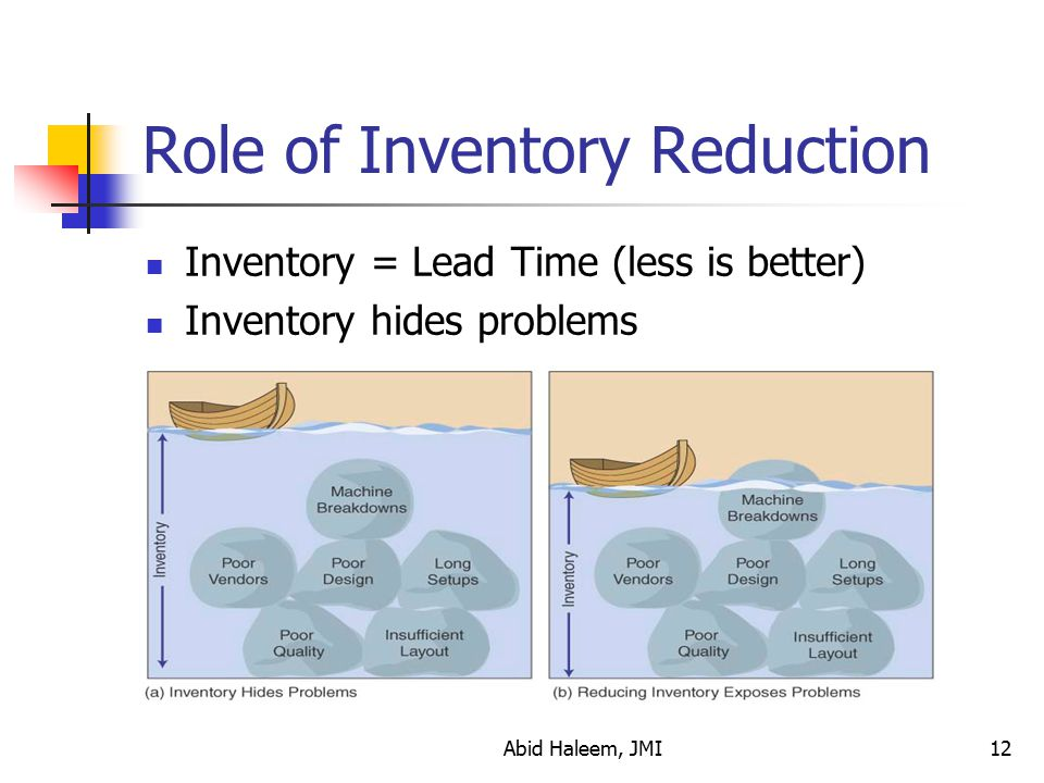 Role of Inventory Reduction