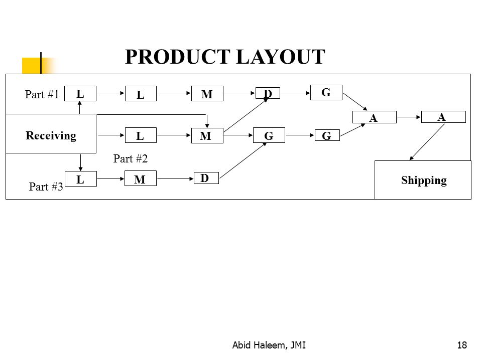 PRODUCT LAYOUT Part #1 L L M D G A A Receiving L M G Part #2 L M D