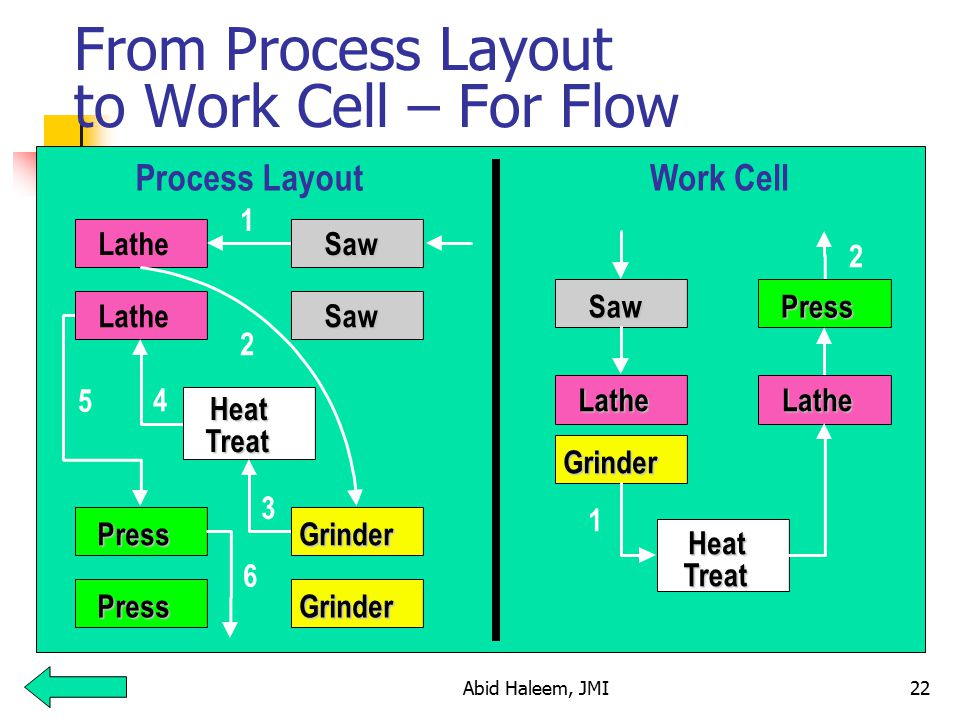 From Process Layout to Work Cell – For Flow