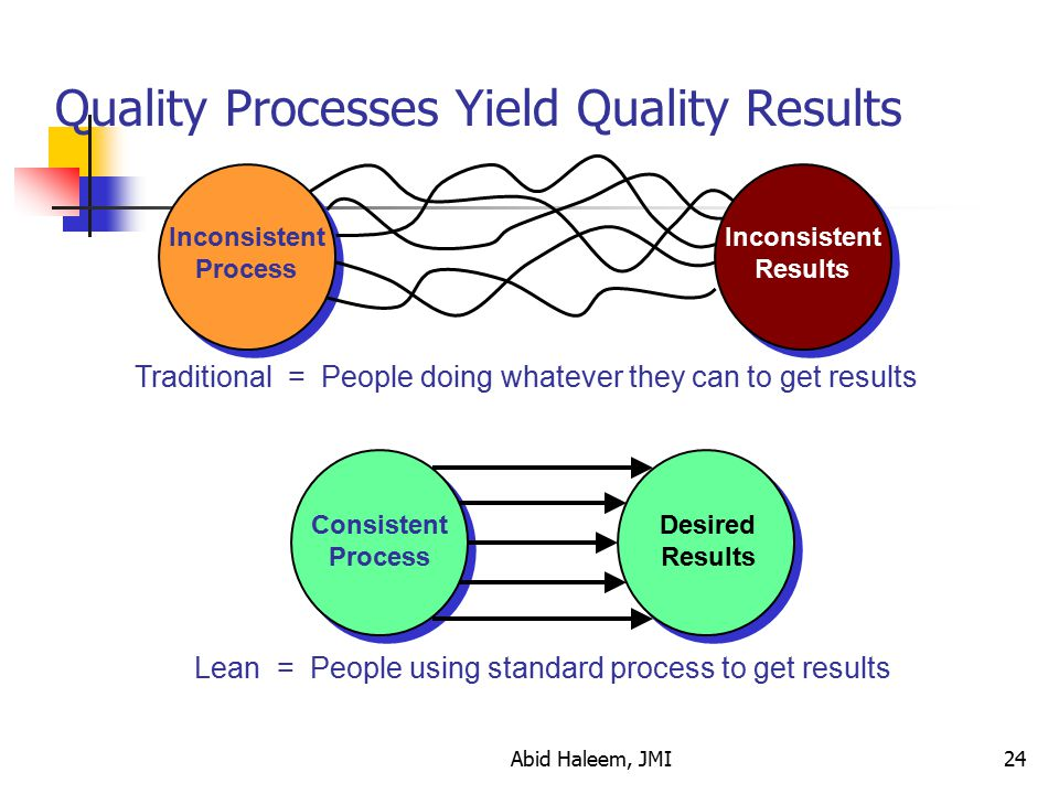 Quality Processes Yield Quality Results