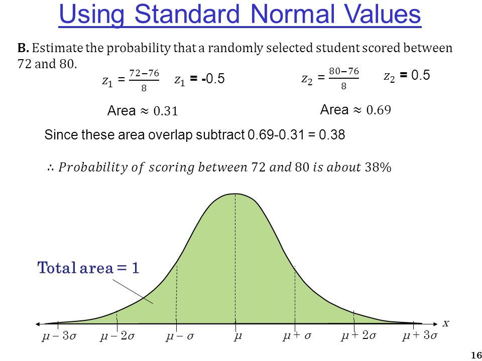 Using Standard Normal Values