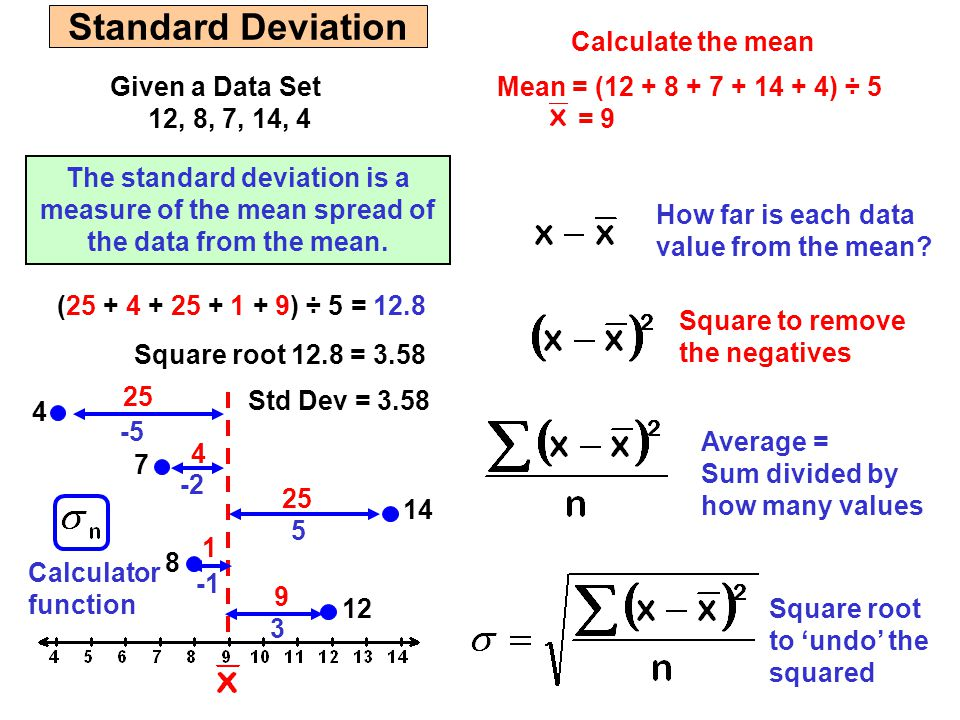 Standard Deviation Calculate the mean Given a Data Set 12, 8, 7, 14, 4