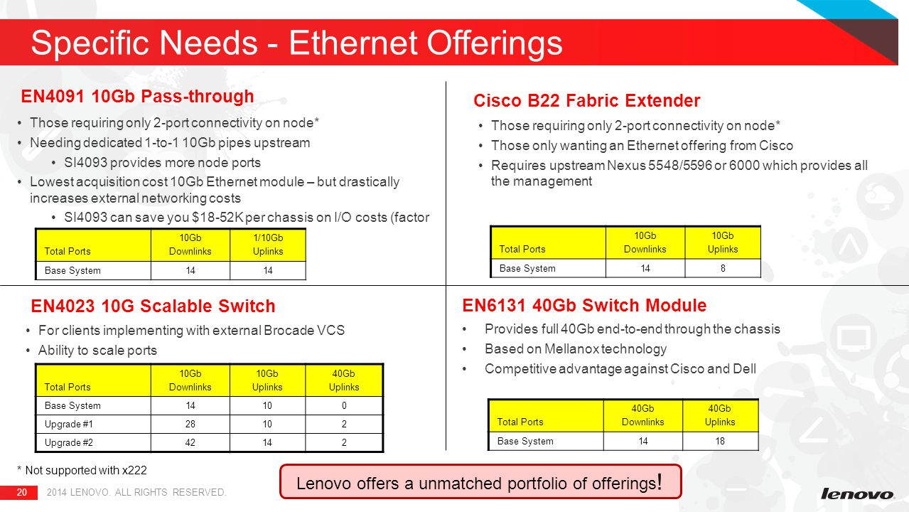 Lenovo Networking Technical Sales Partner And Customer