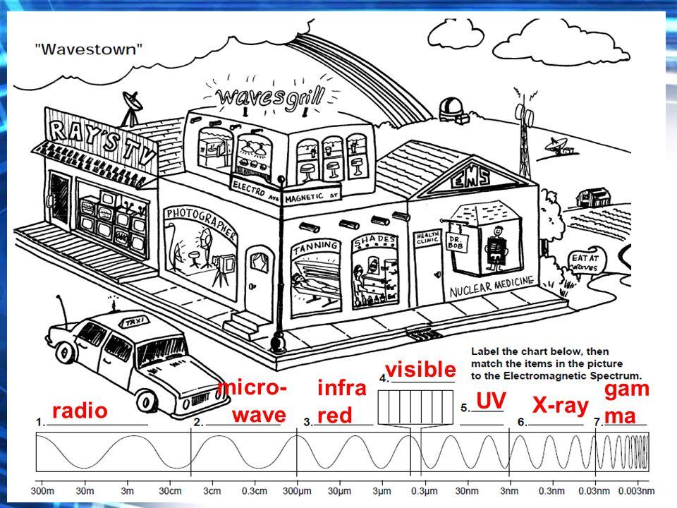 March 25 2015 Wavestown sheet Label the 7 types of EM waves – Electromagnetic Waves Worksheet