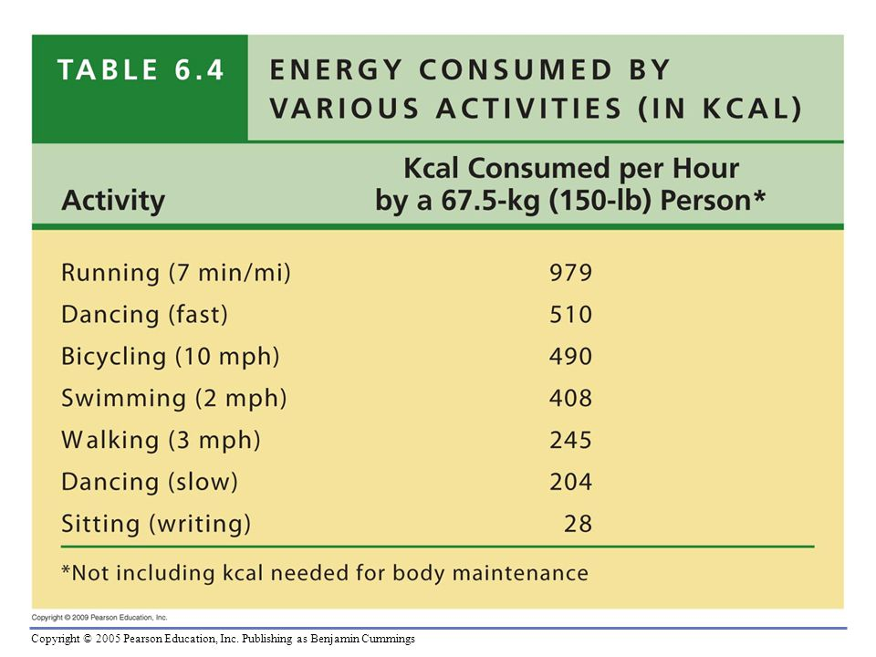 Table 6.4 Energy Consumed by Various Activities (in kcal).