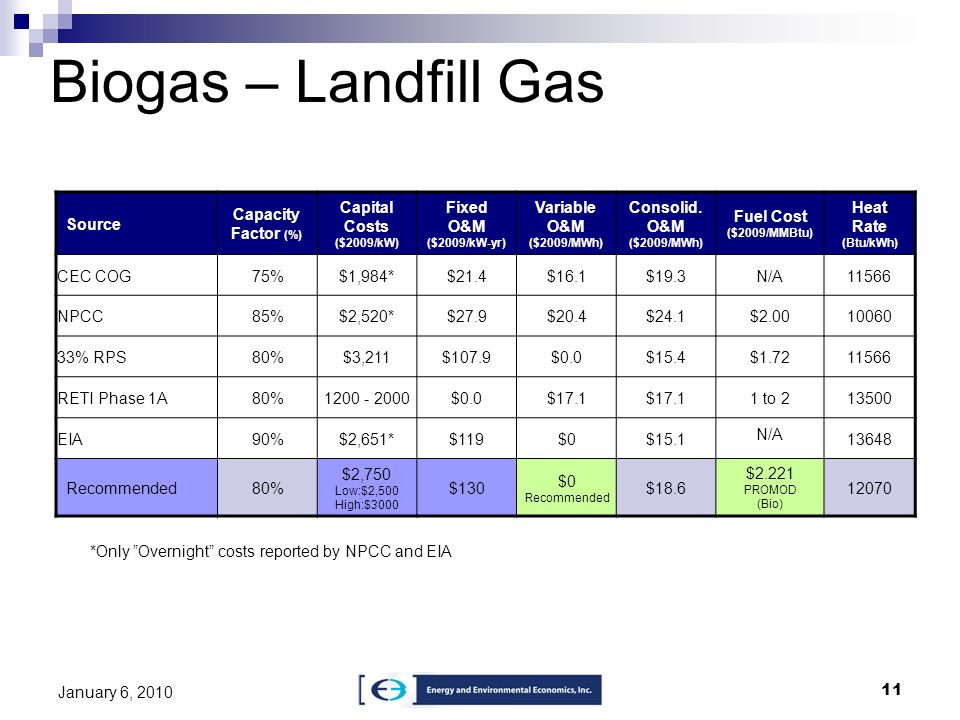 Biogas – Landfill Gas Source Capacity Factor (%)