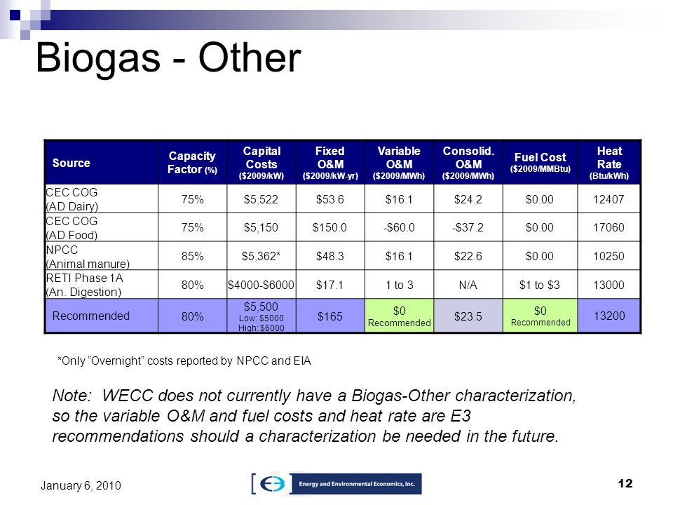 Biogas - OtherSource. Capacity Factor (%) Capital Costs ($2009/kW) Fixed O&M ($2009/kW-yr) Variable O&M ($2009/MWh)