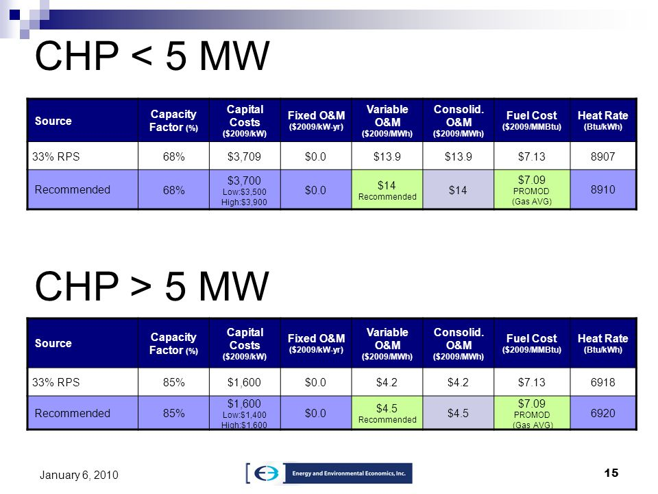 CHP < 5 MW CHP > 5 MW Source Capacity Factor (%)