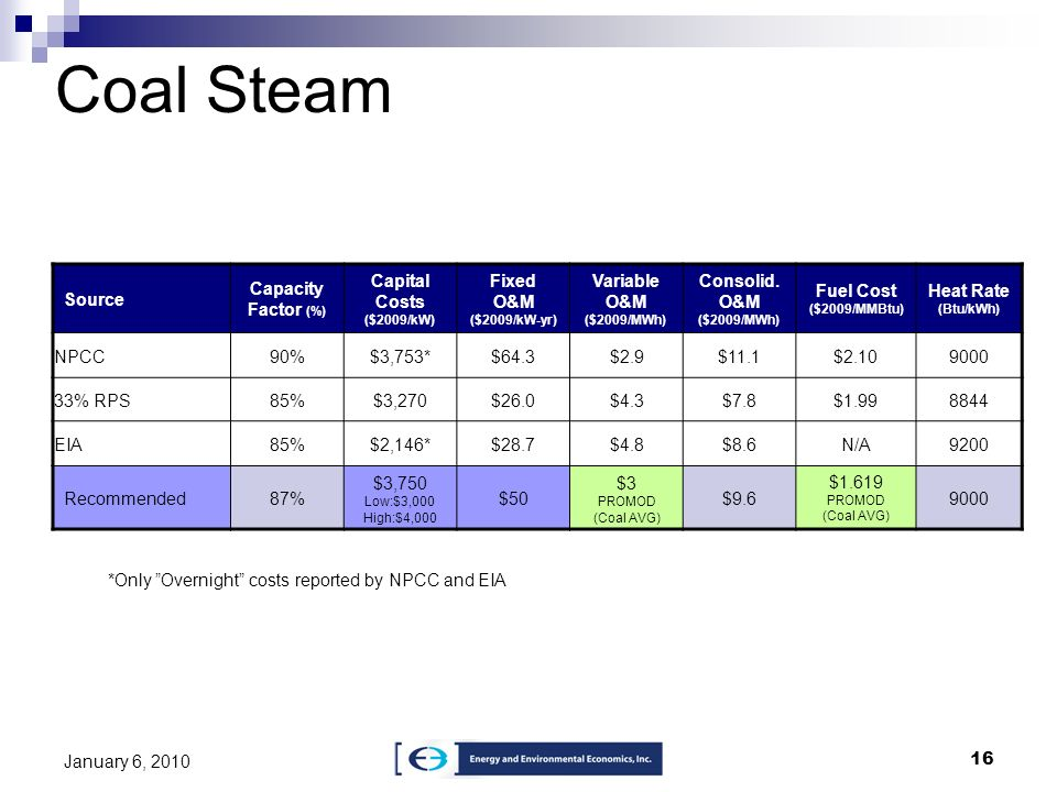 Coal Steam Source Capacity Factor (%) Capital Costs ($2009/kW)