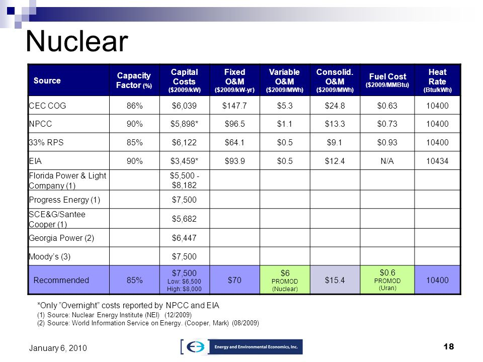 Nuclear Source Capacity Factor (%) Capital Costs ($2009/kW)