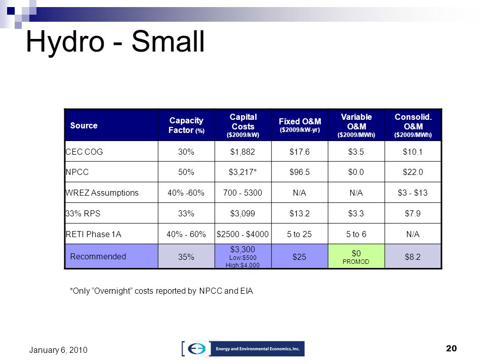 Hydro - Small Source Capacity Factor (%) Capital Costs ($2009/kW)