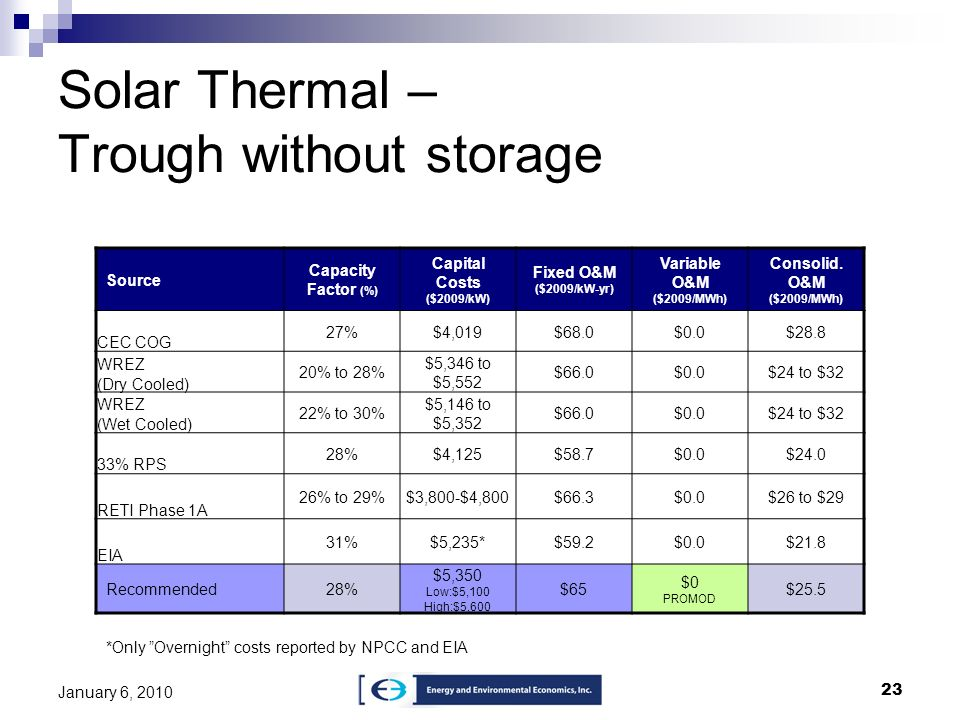 Solar Thermal – Trough without storage