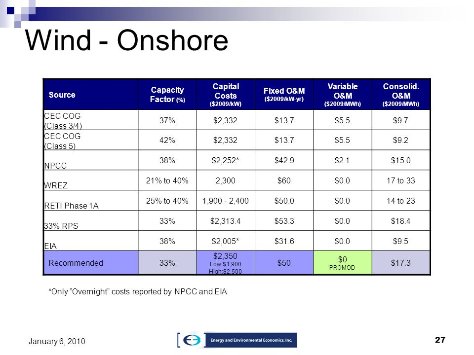 Wind - Onshore Source Capacity Factor (%) Capital Costs ($2009/kW)