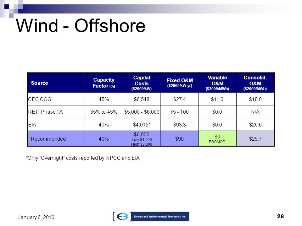 Wind - Offshore Source Capacity Factor (%) Capital Costs ($2009/kW)